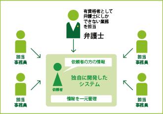 徹底した業務分担と情報管理による効率化